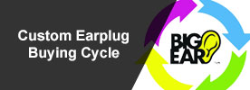 custom earplug Buying Cycle